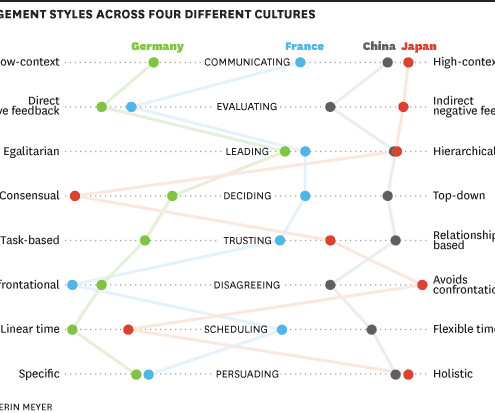 management styles and cultural differences Provides an overview of the findings of some major studies of differences in the leadership styles of international journal of cross-cultural management.