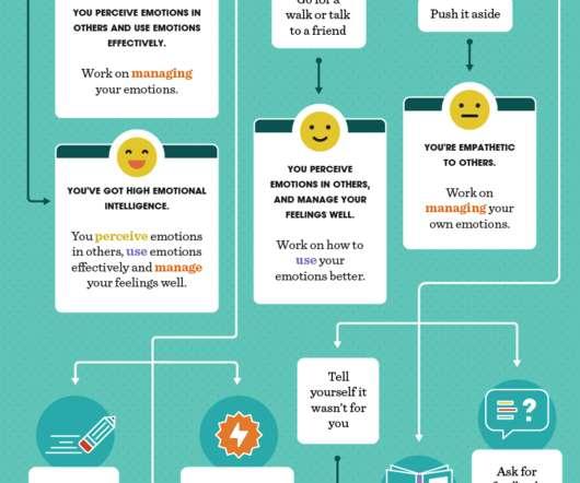 Emotional Intelligence - Leadership Digital